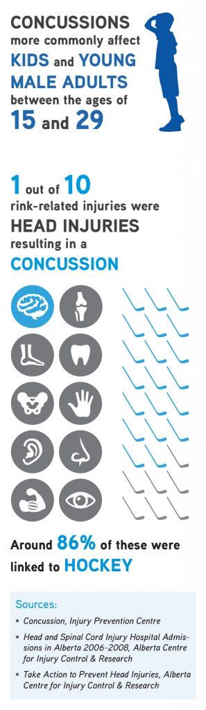 CAM LLP Youth Sports Concussion Infographic