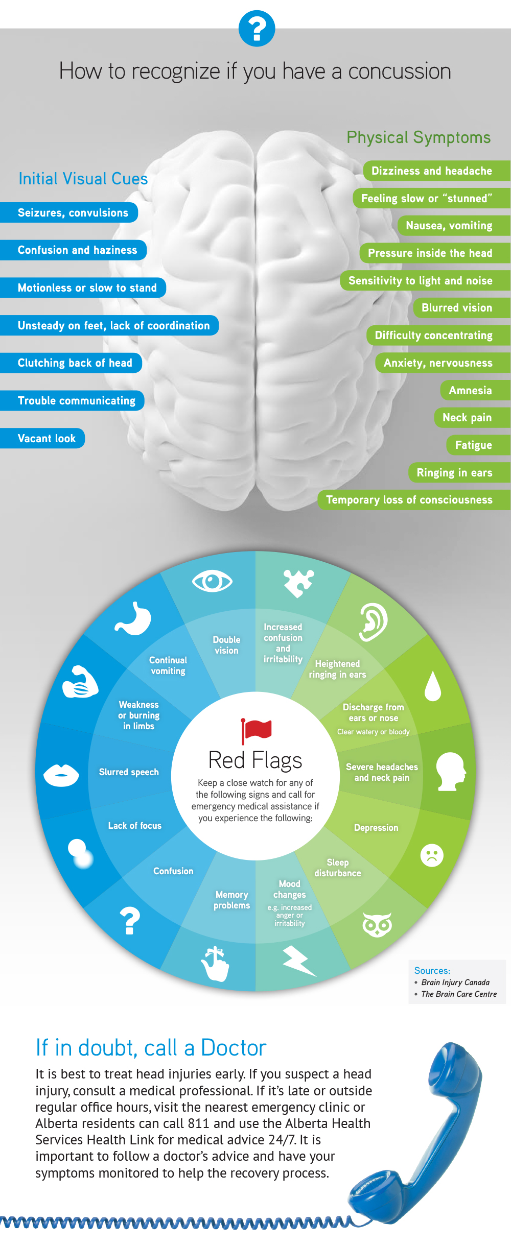 CAM LLP Concussion Infographic